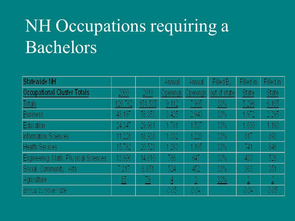NH Occupations requiring a Bachelors