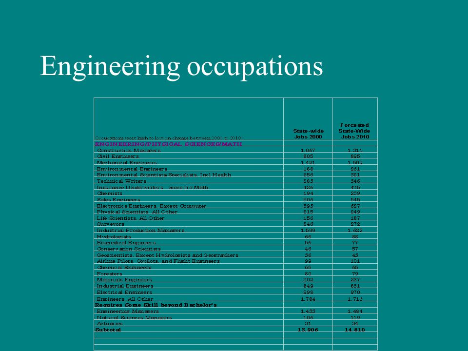 Engineering occupations