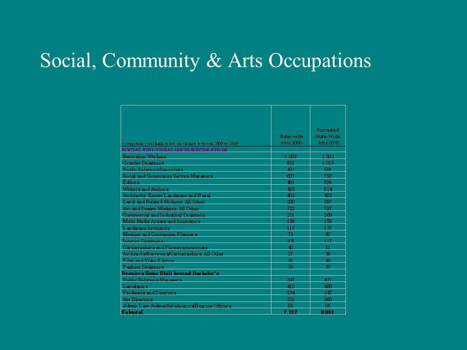 Social, Community & Arts Occupations