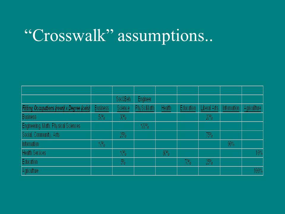 Crosswalk assumptions..