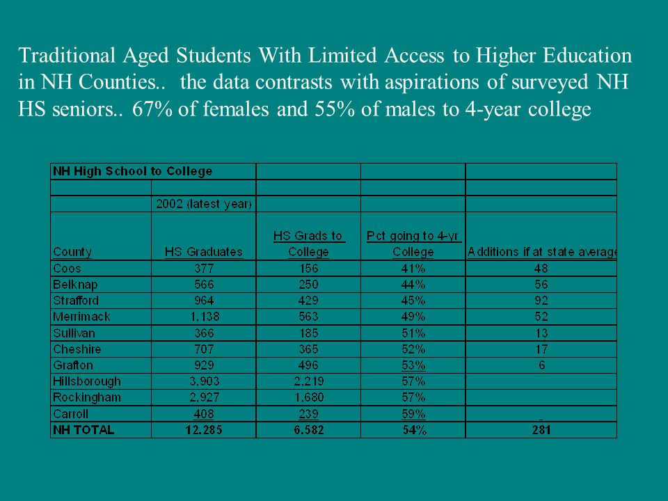 Traditional Aged Students With Limited Access to Higher Education in NH Counties..