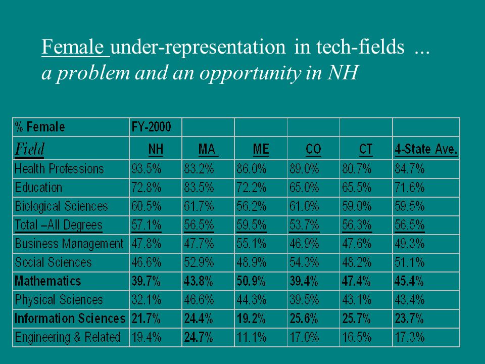 Female under-representation in tech-fields … a problem and an opportunity in NH