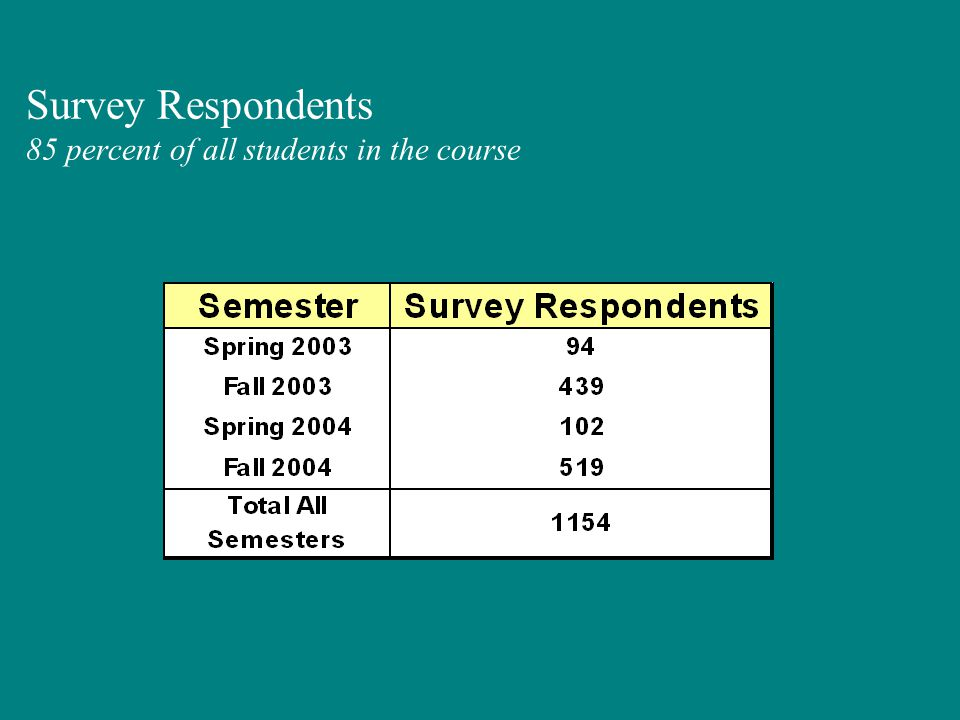Survey Respondents 85 percent of all students in the course