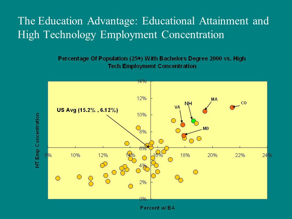 The Education Advantage: Educational Attainment and High Technology Employment Concentration