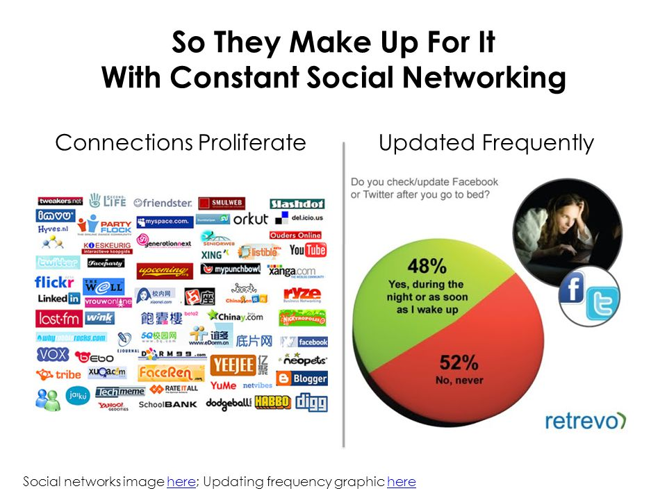 So They Make Up For It With Constant Social Networking Connections ProliferateUpdated Frequently Social networks image here; Updating frequency graphi