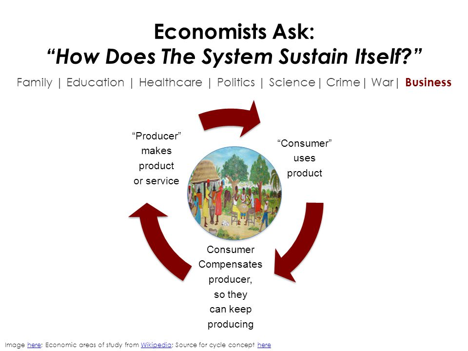 "Economists Ask: ""How Does The System Sustain Itself?"" Family 