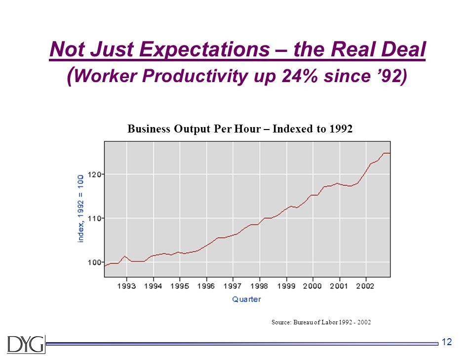 12 Not Just Expectations – the Real Deal ( Worker Productivity up 24% since '92) Source: Bureau of Labor 1992 - 2002 Business Output Per Hour – Indexed to 1992 Source: Bureau of Labor 1992 - 2002