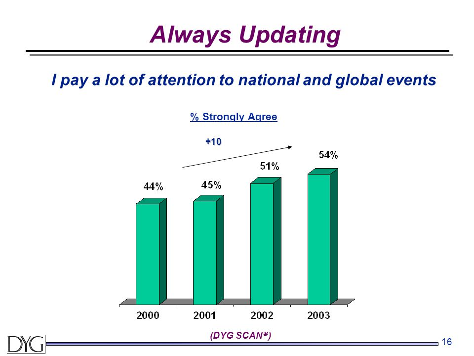 16 Always Updating (DYG SCAN  ) % Strongly Agree I pay a lot of attention to national and global events +10