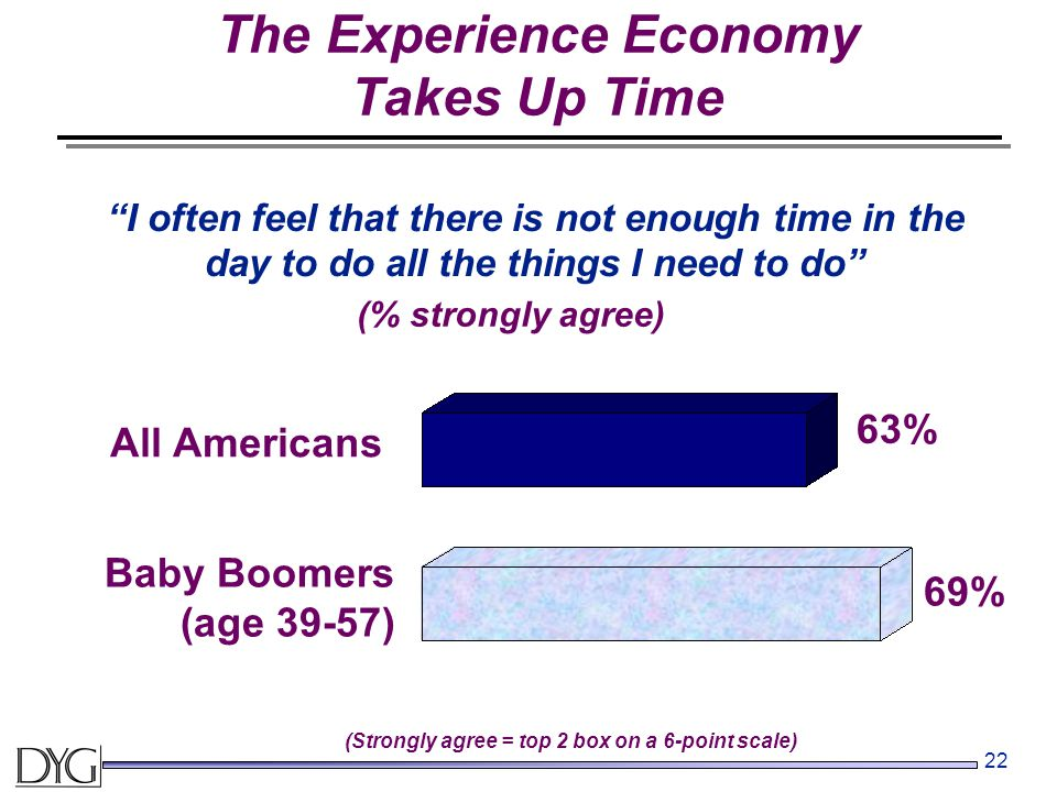 "22 ""I often feel that there is not enough time in the day to do all the things I need to do"" The Experience Economy Takes Up Time 63% 69% All American"