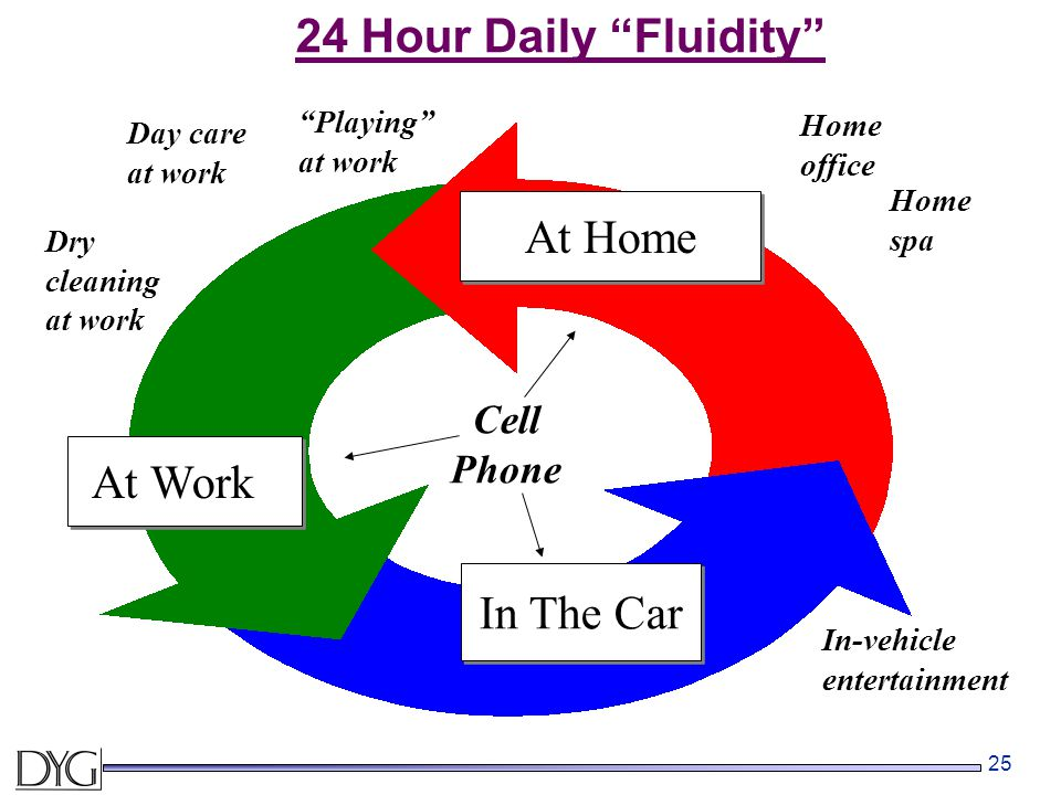 "25 24 Hour Daily ""Fluidity"" At Home At Work In The Car Day care at work Dry cleaning at work Home office ""Playing"" at work Home spa In-vehicle enterta"