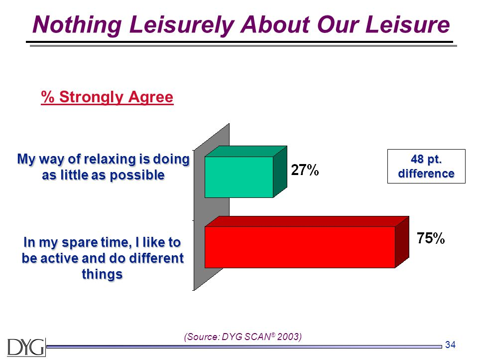 34 % Strongly Agree (Source: DYG SCAN ® 2003) My way of relaxing is doing as little as possible In my spare time, I like to be active and do different things 48 pt.