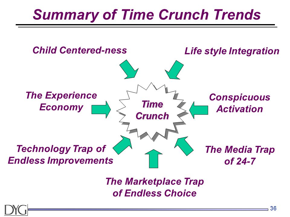 36 The Experience Economy Technology Trap of Endless Improvements Conspicuous Activation The Marketplace Trap of Endless Choice The Media Trap of 24-7