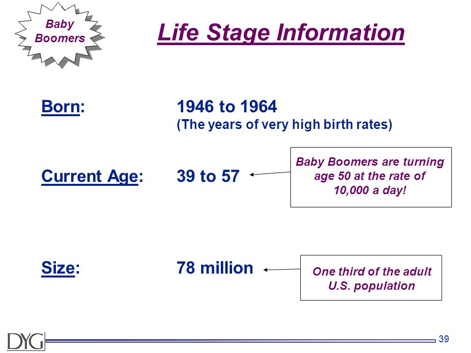 39 Life Stage Information Born:1946 to 1964 (The years of very high birth rates) Current Age:39 to 57 Size:78 million Baby Boomers Baby Boomers are turning age 50 at the rate of 10,000 a day.