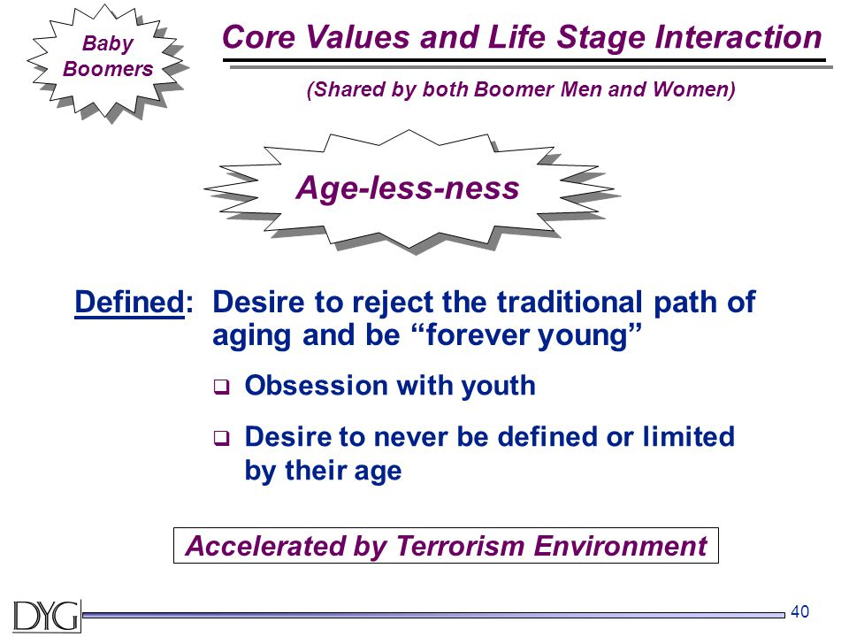 40 Baby Boomers Age-less-ness Defined:Desire to reject the traditional path of aging and be forever young  Obsession with youth  Desire to never be defined or limited by their age Accelerated by Terrorism Environment Core Values and Life Stage Interaction (Shared by both Boomer Men and Women)