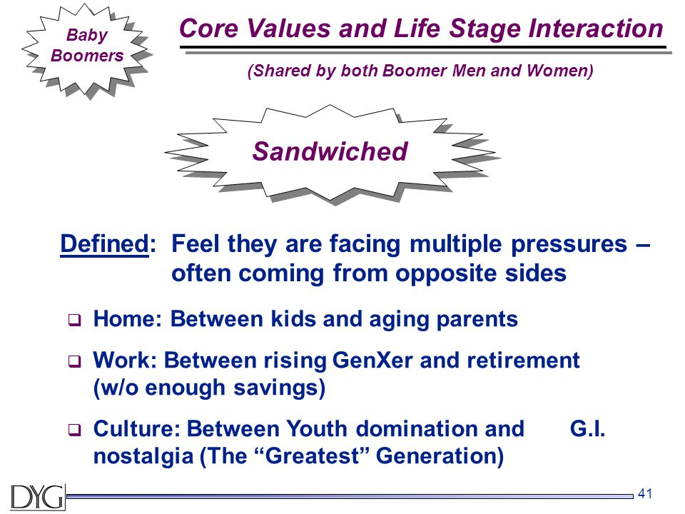 41 Baby Boomers Sandwiched Defined:Feel they are facing multiple pressures – often coming from opposite sides  Home: Between kids and aging parents  Work: Between rising GenXer and retirement (w/o enough savings)  Culture: Between Youth domination and G.I.