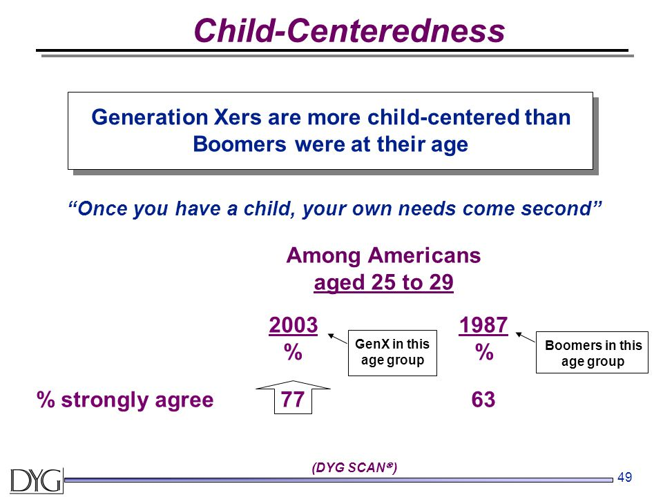 49 Child-Centeredness 20031987 % % strongly agree7763 Generation Xers are more child-centered than Boomers were at their age Once you have a child, your own needs come second GenX in this age group Boomers in this age group Among Americans aged 25 to 29 (DYG SCAN  )
