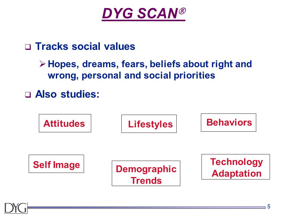 5 DYG SCAN   Tracks social values  Hopes, dreams, fears, beliefs about right and wrong, personal and social priorities  Also studies: AttitudesLifestyles Self Image Demographic Trends Technology Adaptation Behaviors