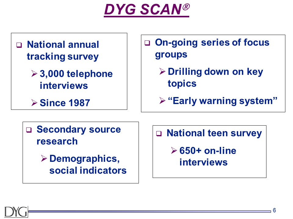 "6 DYG SCAN   On-going series of focus groups  Drilling down on key topics  ""Early warning system""  Secondary source research  Demographics, soci"