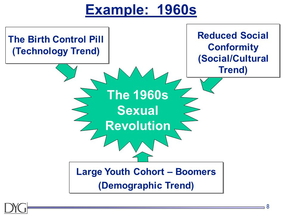 8 The Birth Control Pill (Technology Trend) Reduced Social Conformity (Social/Cultural Trend) The 1960s Sexual Revolution Example: 1960s Large Youth C