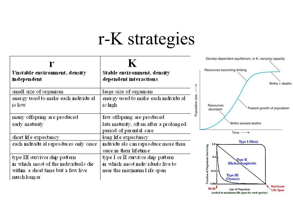 r-K strategies