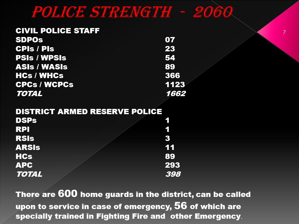 POLICE STRENGTH - 2060 7 CIVIL POLICE STAFF SDPOs07 CPIs / PIs23 PSIs / WPSIs 54 ASIs / WASIs89 HCs / WHCs366 CPCs / WCPCs 1123 TOTAL1662 DISTRICT ARMED RESERVE POLICE DSPs1 RPI1 RSIs3 ARSIs11 HCs89 APC293 TOTAL398 There are 600 home guards in the district, can be called upon to service in case of emergency, 56 of which are specially trained in Fighting Fire and other Emergency.