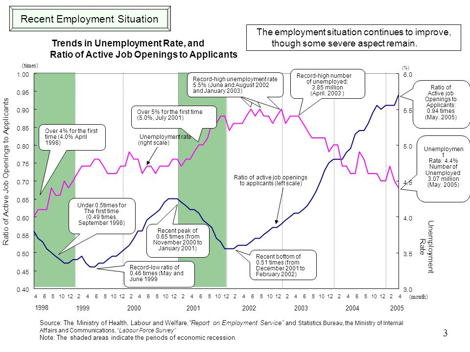 Trends in Unemployment Rate, and Ratio of Active Job Openings to Applicants The employment situation continues to improve, though some severe aspect remain.