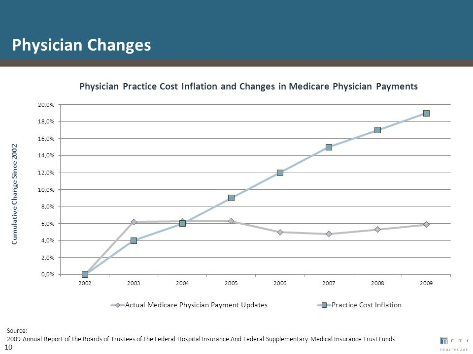 Cumulative Change Since 2002 Physician Practice Cost Inflation and Changes in Medicare Physician Payments Source: 2009 Annual Report of the Boards of Trustees of the Federal Hospital Insurance And Federal Supplementary Medical Insurance Trust Funds Physician Changes 10