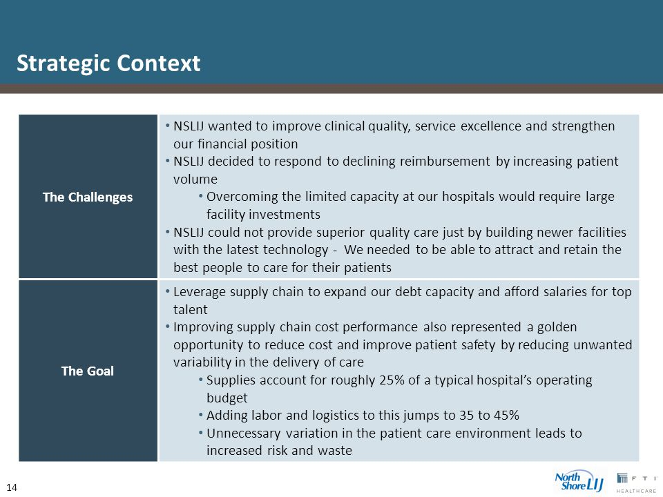 The Challenges NSLIJ wanted to improve clinical quality, service excellence and strengthen our financial position NSLIJ decided to respond to declining reimbursement by increasing patient volume Overcoming the limited capacity at our hospitals would require large facility investments NSLIJ could not provide superior quality care just by building newer facilities with the latest technology - We needed to be able to attract and retain the best people to care for their patients The Goal Leverage supply chain to expand our debt capacity and afford salaries for top talent Improving supply chain cost performance also represented a golden opportunity to reduce cost and improve patient safety by reducing unwanted variability in the delivery of care Supplies account for roughly 25% of a typical hospital's operating budget Adding labor and logistics to this jumps to 35 to 45% Unnecessary variation in the patient care environment leads to increased risk and waste Strategic Context 14
