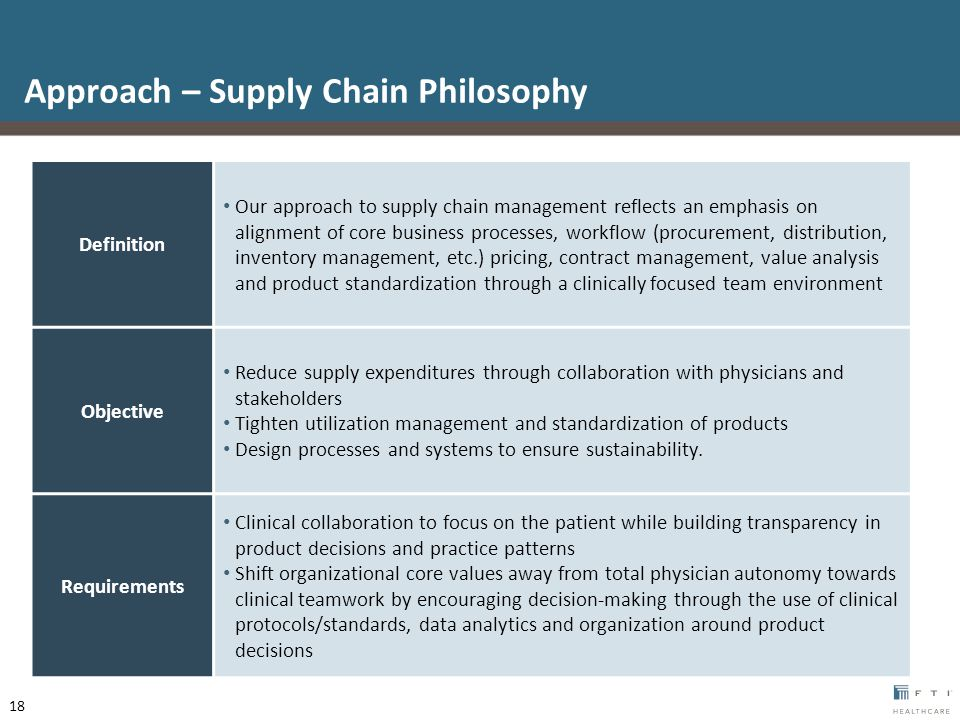 Approach – Supply Chain Philosophy Definition Our approach to supply chain management reflects an emphasis on alignment of core business processes, workflow (procurement, distribution, inventory management, etc.) pricing, contract management, value analysis and product standardization through a clinically focused team environment Objective Reduce supply expenditures through collaboration with physicians and stakeholders Tighten utilization management and standardization of products Design processes and systems to ensure sustainability.