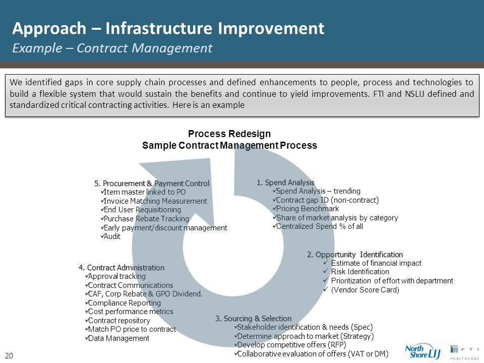20 Approach – Infrastructure Improvement Example – Contract Management We identified gaps in core supply chain processes and defined enhancements to p