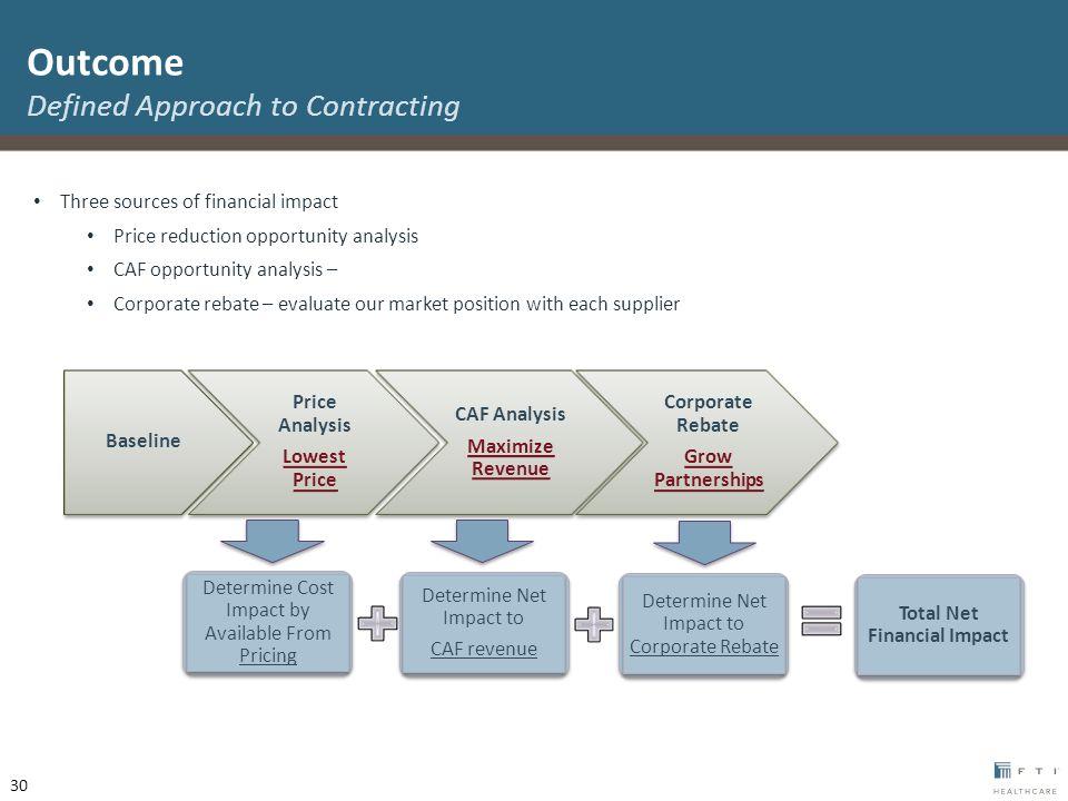 Determine Net Impact to Corporate Rebate Determine Net Impact to CAF revenue Determine Net Impact to CAF revenue Determine Cost Impact by Available Fr