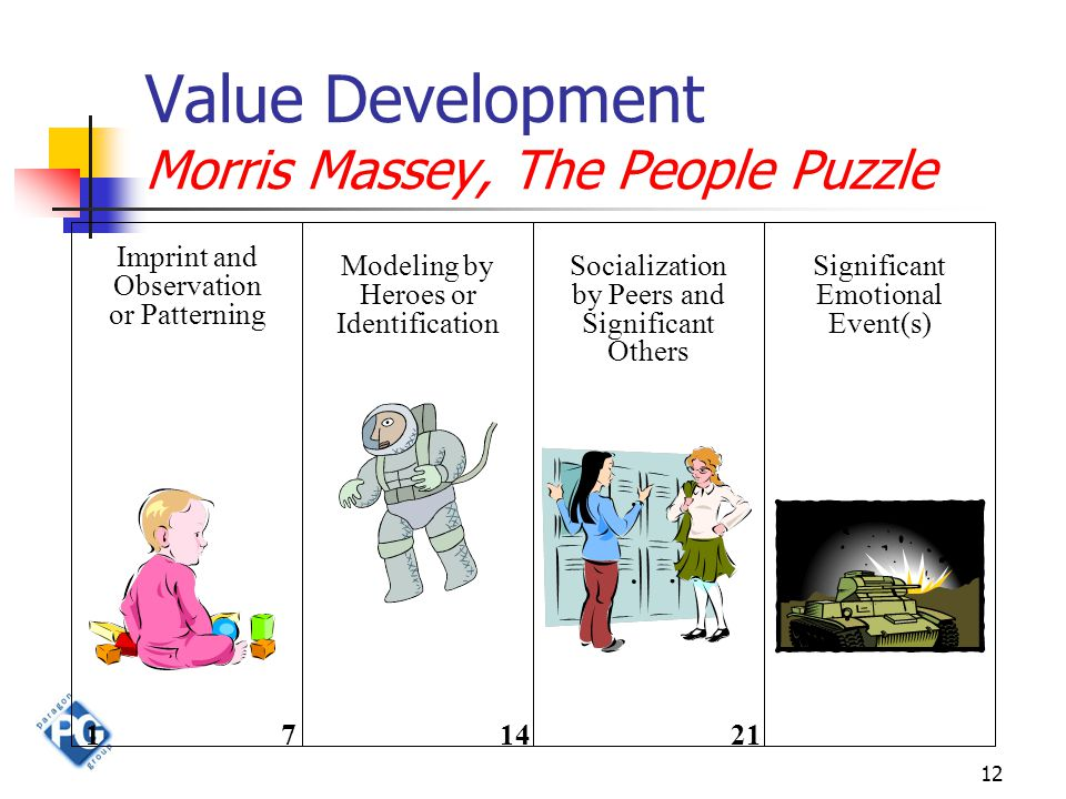 12 Value Development Morris Massey, The People Puzzle Imprint and Observation or Patterning 171421 Modeling by Heroes or Identification Socialization by Peers and Significant Others Significant Emotional Event(s)