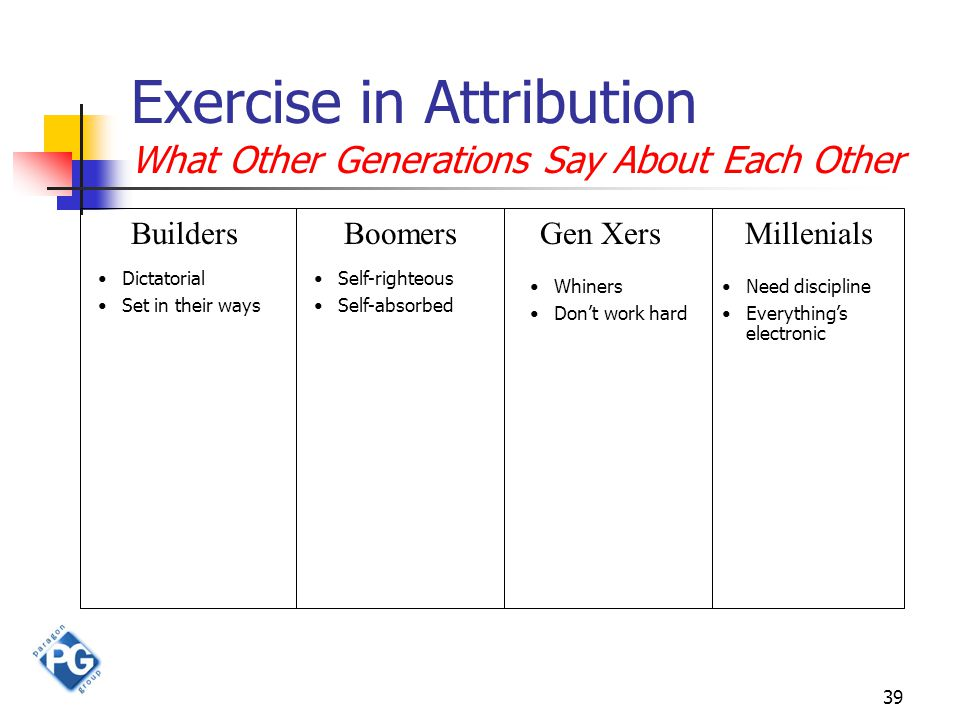 39 Exercise in Attribution What Other Generations Say About Each Other BuildersBoomersGen XersMillenials Need discipline Everything's electronic Dicta