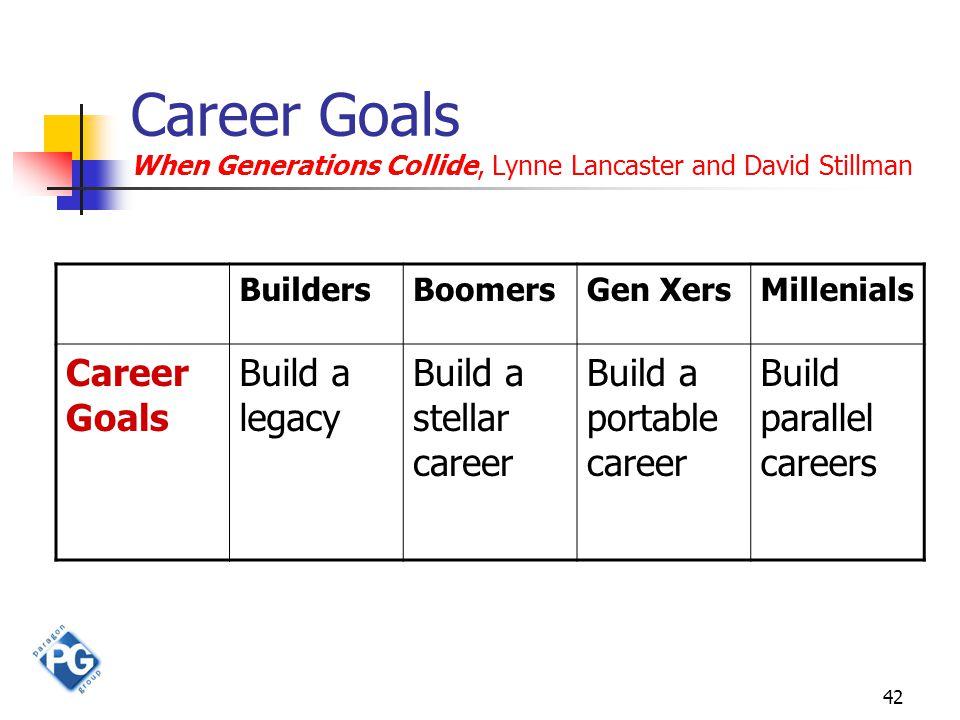 42 Career Goals When Generations Collide, Lynne Lancaster and David Stillman BuildersBoomersGen XersMillenials Career Goals Build a legacy Build a stellar career Build a portable career Build parallel careers