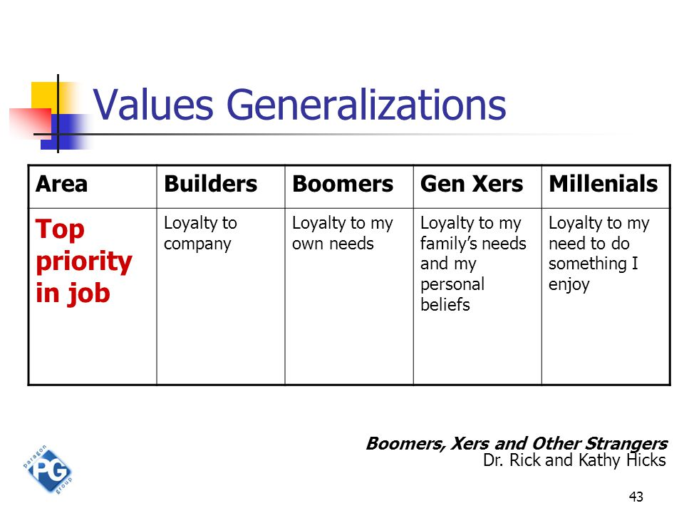 43 Values Generalizations AreaBuildersBoomersGen XersMillenials Top priority in job Loyalty to company Loyalty to my own needs Loyalty to my family's needs and my personal beliefs Loyalty to my need to do something I enjoy Boomers, Xers and Other Strangers Dr.