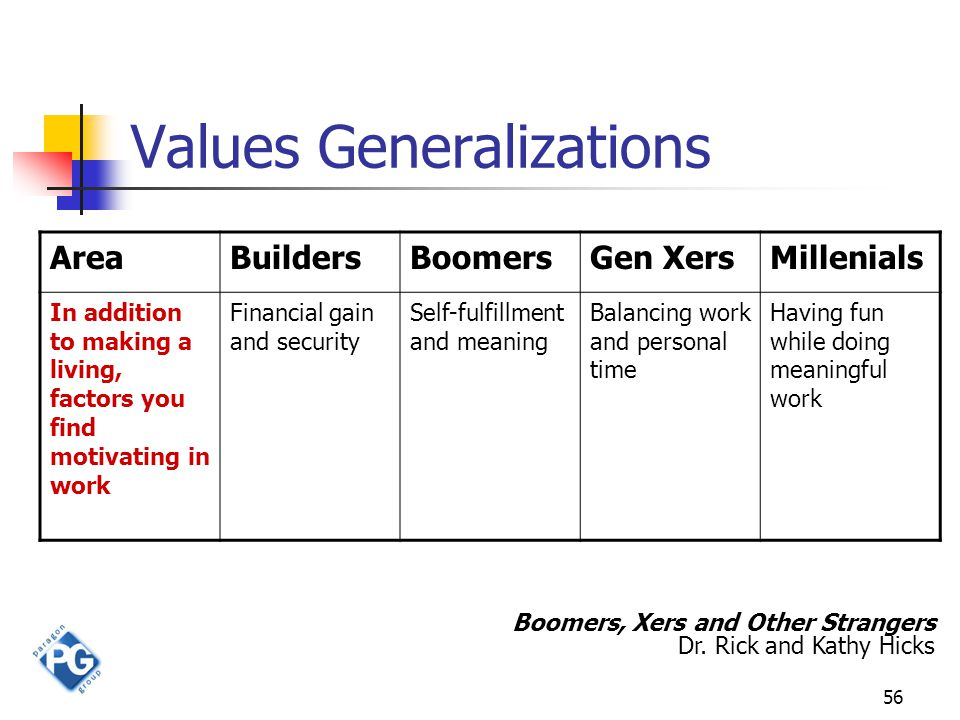 56 Values Generalizations AreaBuildersBoomersGen XersMillenials In addition to making a living, factors you find motivating in work Financial gain and