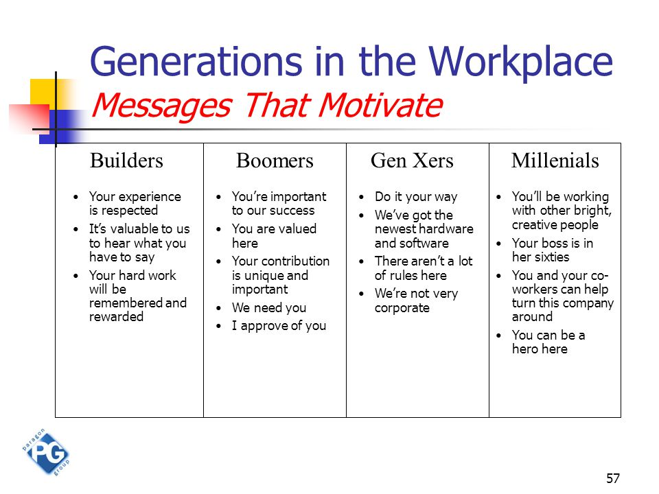 57 Generations in the Workplace Messages That Motivate BuildersBoomersGen XersMillenials Your experience is respected It's valuable to us to hear what