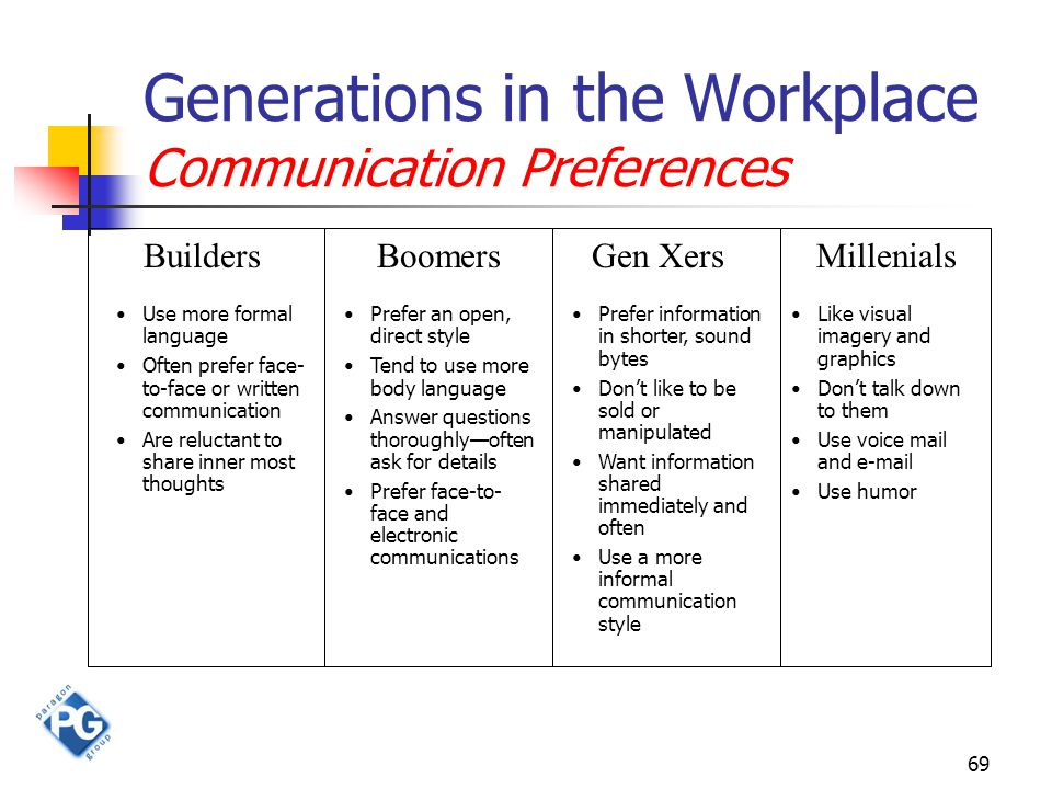 69 Generations in the Workplace Communication Preferences BuildersBoomersGen XersMillenials Use more formal language Often prefer face- to-face or wri
