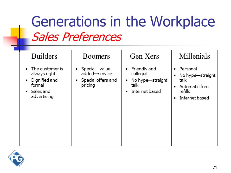 71 Generations in the Workplace Sales Preferences BuildersBoomersGen XersMillenials The customer is always right Dignified and formal Sales and advertising Special—value added—service Special offers and pricing Friendly and collegial No hype—straight talk Internet based Personal No hype—straight talk Automatic free refills Internet based