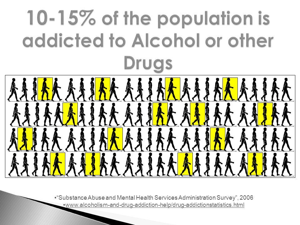Substance Abuse and Mental Health Services Administration Survey , 2006 www.alcoholism-and-drug-addiction-help/drug-addictionstatistics.html