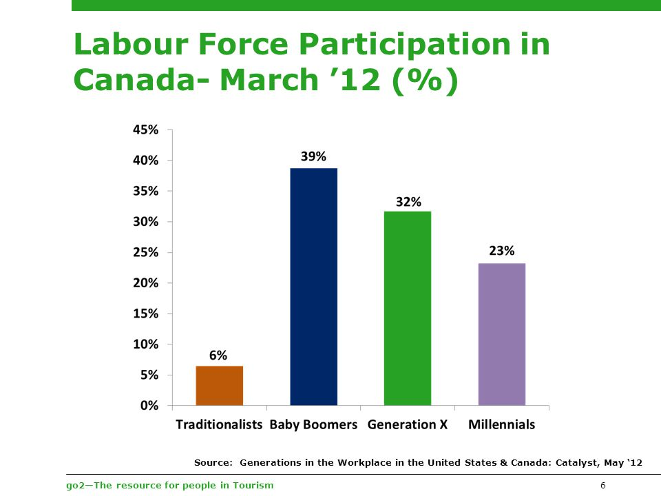 go2—The resource for people in Tourism Labour Force Participation in Canada- March '12 (%) 6 Source: Generations in the Workplace in the United States & Canada: Catalyst, May '12