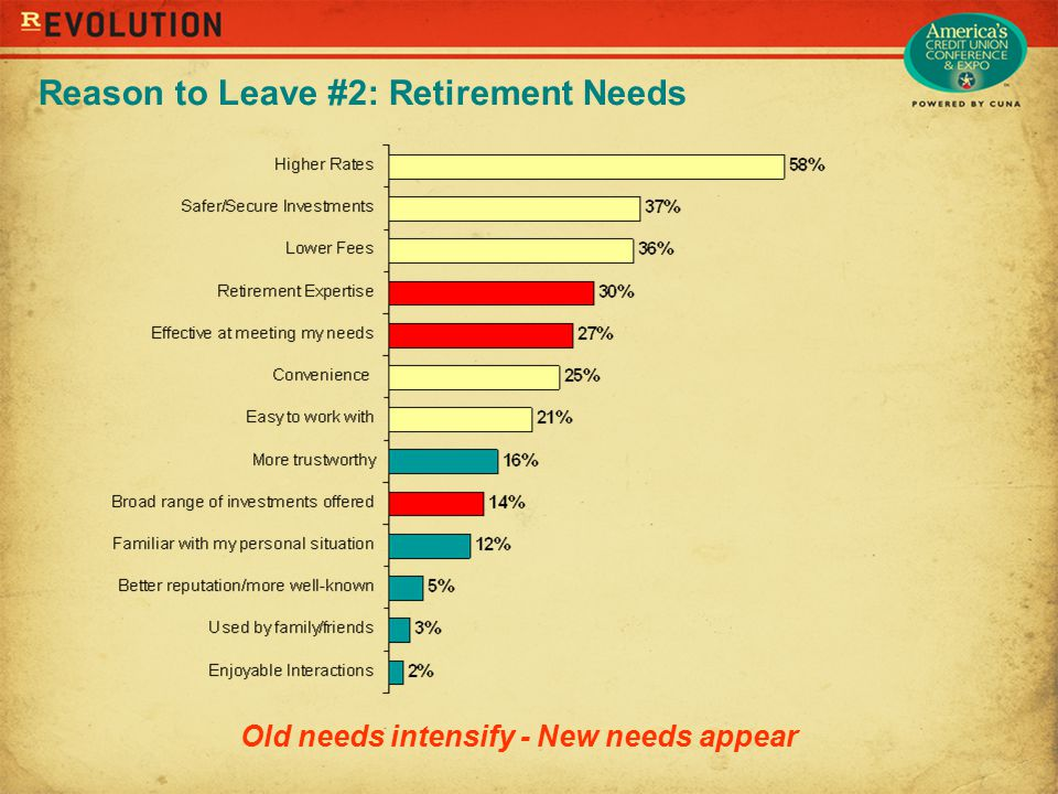 Reason to Leave #2: Retirement Needs Old needs intensify - New needs appear