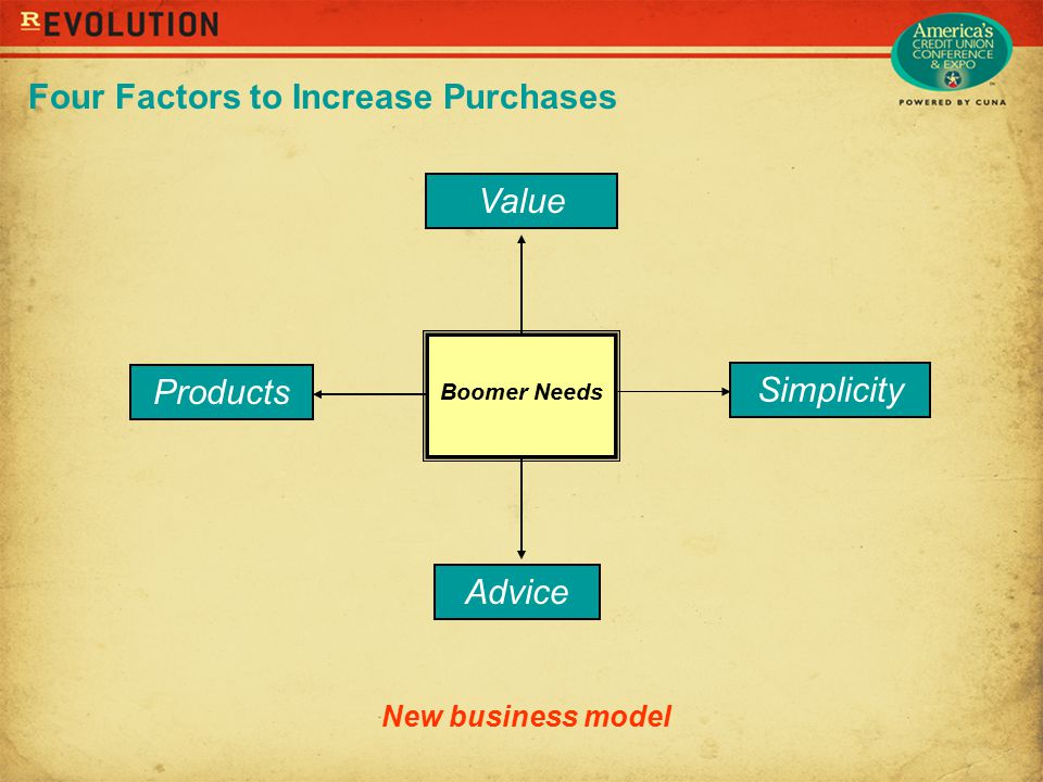 Four Factors to Increase Purchases Simplicity Value Products Advice Boomer Needs New business model