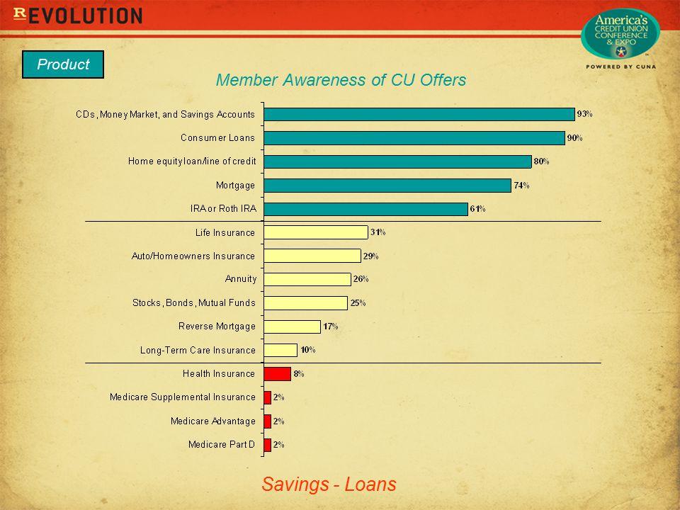 Member Awareness of CU Offers Product Savings - Loans