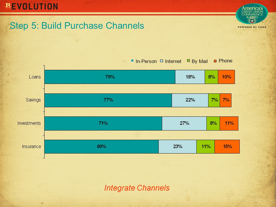 Step 5: Build Purchase Channels Phone By MailInternetIn-Person Integrate Channels