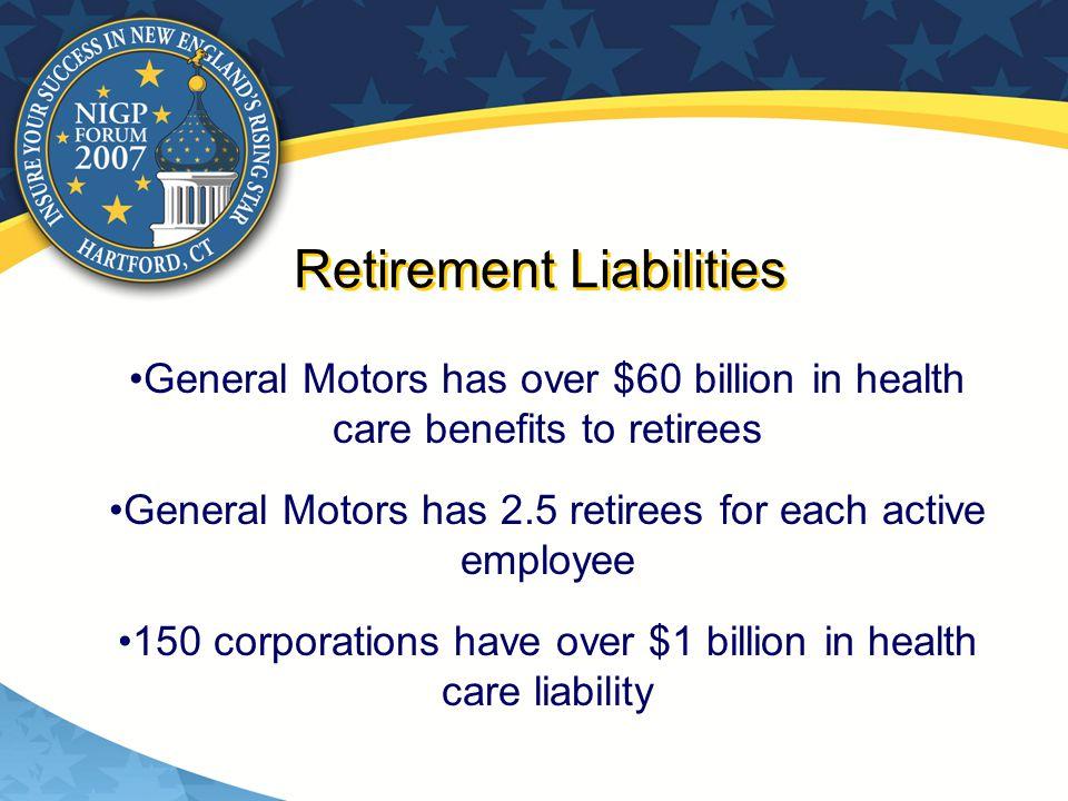Retirement Liabilities General Motors has over $60 billion in health care benefits to retirees General Motors has 2.5 retirees for each active employee 150 corporations have over $1 billion in health care liability