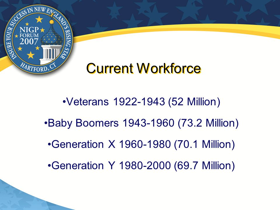 Current Workforce Veterans 1922-1943 (52 Million) Baby Boomers 1943-1960 (73.2 Million) Generation X 1960-1980 (70.1 Million) Generation Y 1980-2000 (69.7 Million)