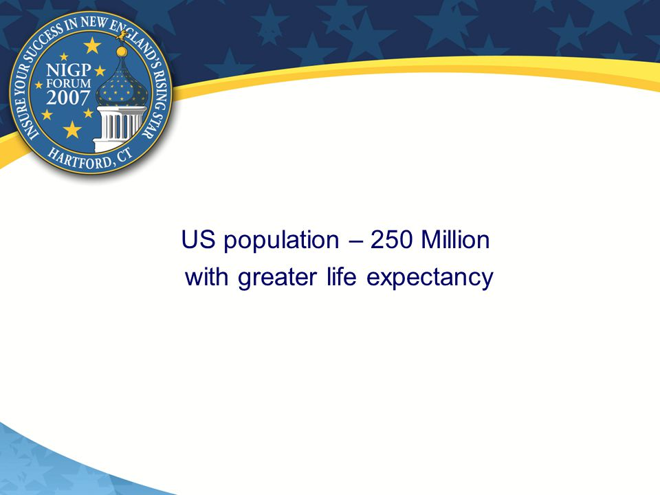 US population – 250 Million with greater life expectancy