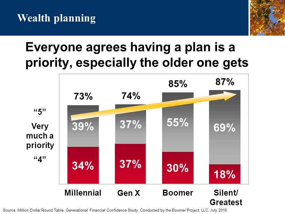 Everyone agrees having a plan is a priority, especially the older one gets Source: Million Dollar Round Table, Generational Financial Confidence Study, Conducted by the Boomer Project, LLC, July 2010.