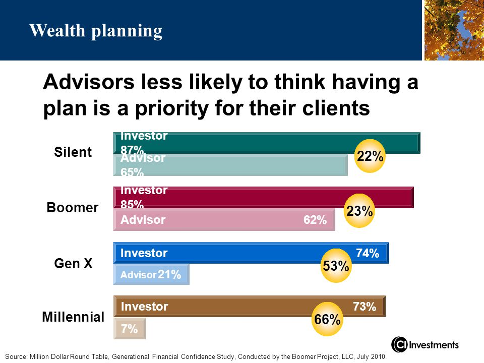 Advisors less likely to think having a plan is a priority for their clients Source: Million Dollar Round Table, Generational Financial Confidence Study, Conducted by the Boomer Project, LLC, July 2010.